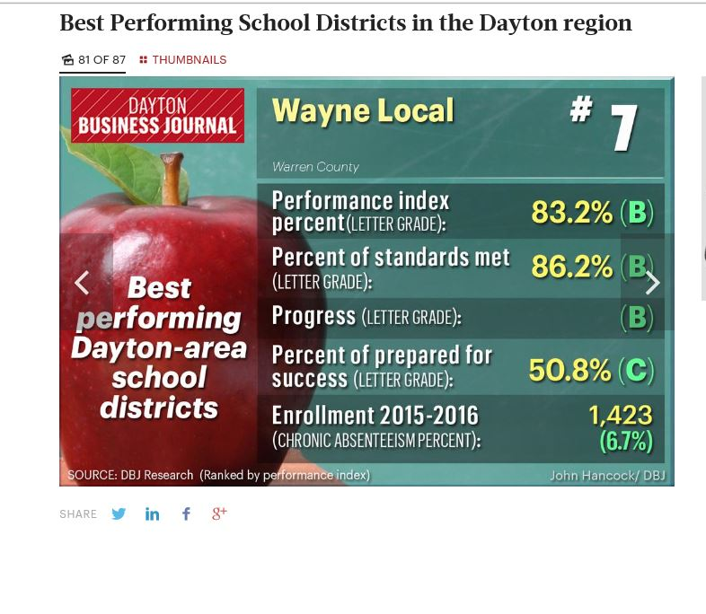image of school scoring with an apple background